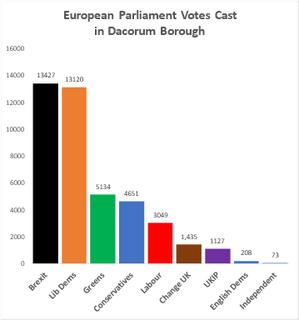 Euro Votes in Dacorum 2019